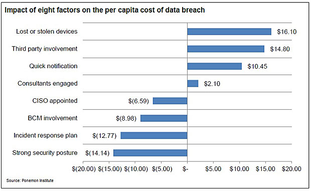ethics of data breaches Healthcare data breaches: reviewing the ramifications by bill kleyman july 23, 2013 - because of the migration to the digital world, new risks around data management must be understood.