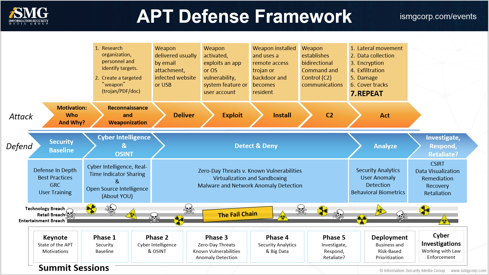The ISMG APT Defense Framework