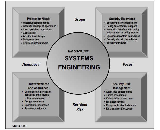 New NIST Guidance: Applying Engineering Values to IT Security